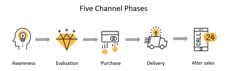 Channel phases explained, Coteries Lab
